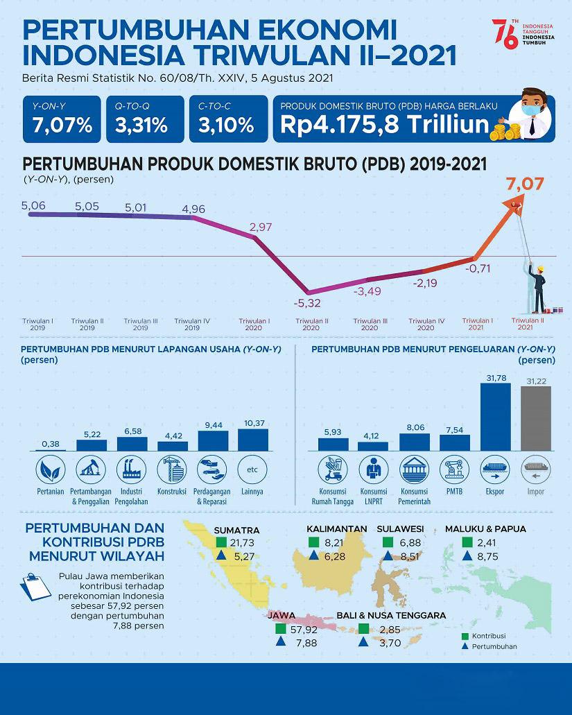 Perkembangan Ekonomi Indonesia Masa kini